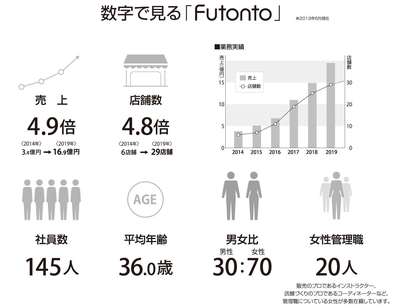 数字で見るFutonto株式会社